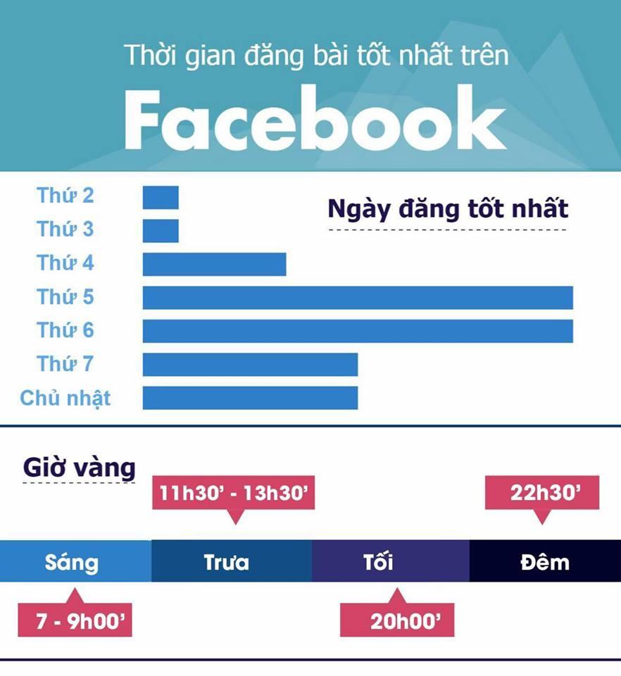 thoi-diem-dang-bai-faceboo-hieu-qua-taidv.com